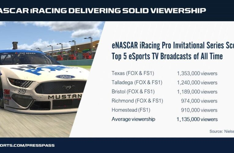 FOX NASCAR iRacing Delivering Solid Viewership
