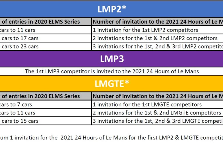 What's new in the 2020 ELMS regulations