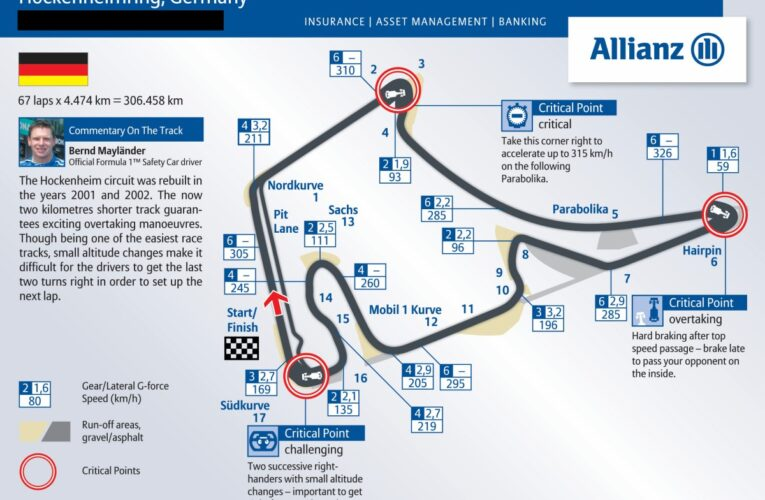 Hockenheim joins list of potential 2021 fill-in races